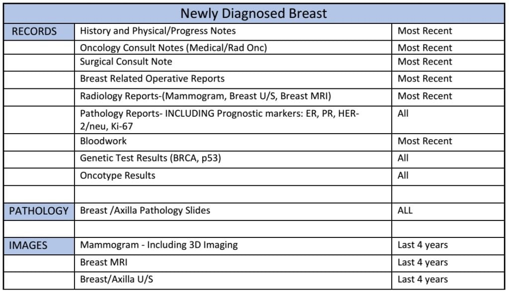 Newly Diagnosed Breast Chart
