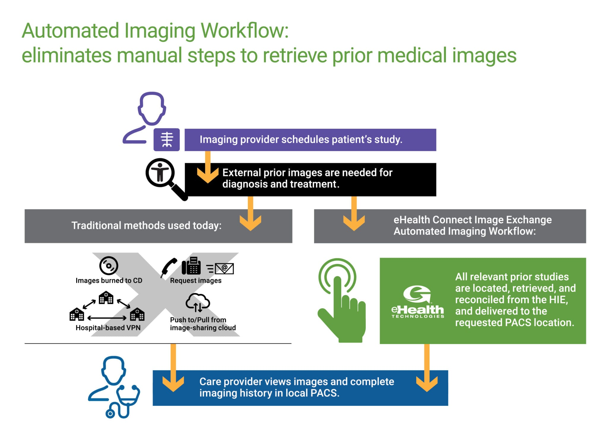 Automated Imaging Workflow Info-Graphic