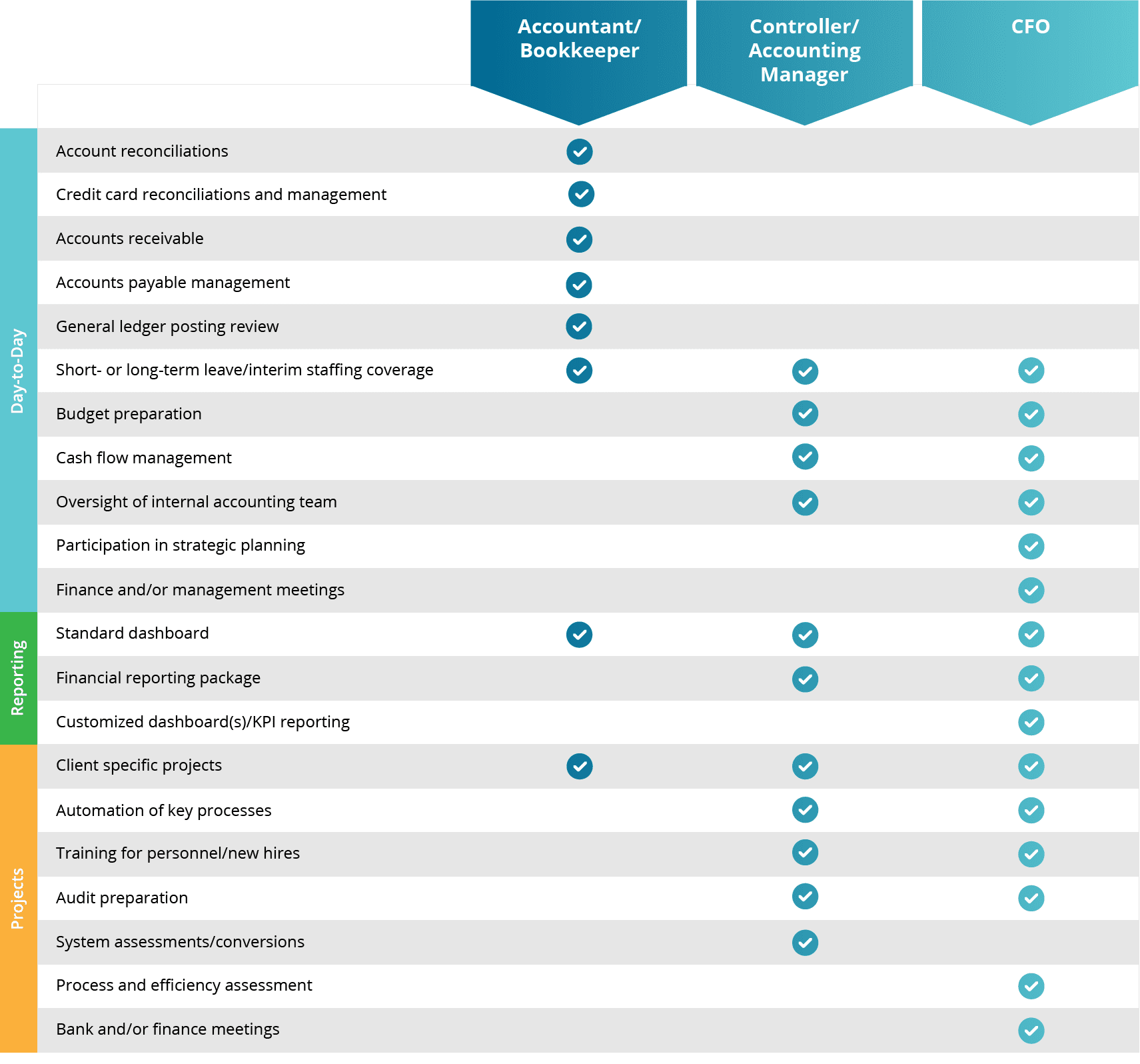 outsource accounting services pricing table services by level